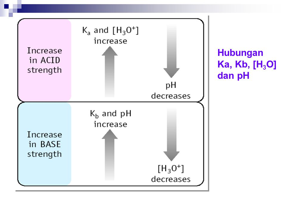 Hubungan Ka, Kb, [H3O] dan pH